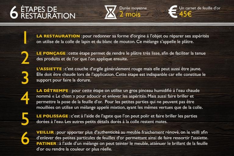 infographie-etapes-restauration